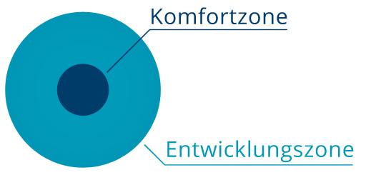 entwiklungszone_skizze